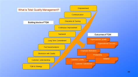 Quality Management Methods, Tools and Techniques