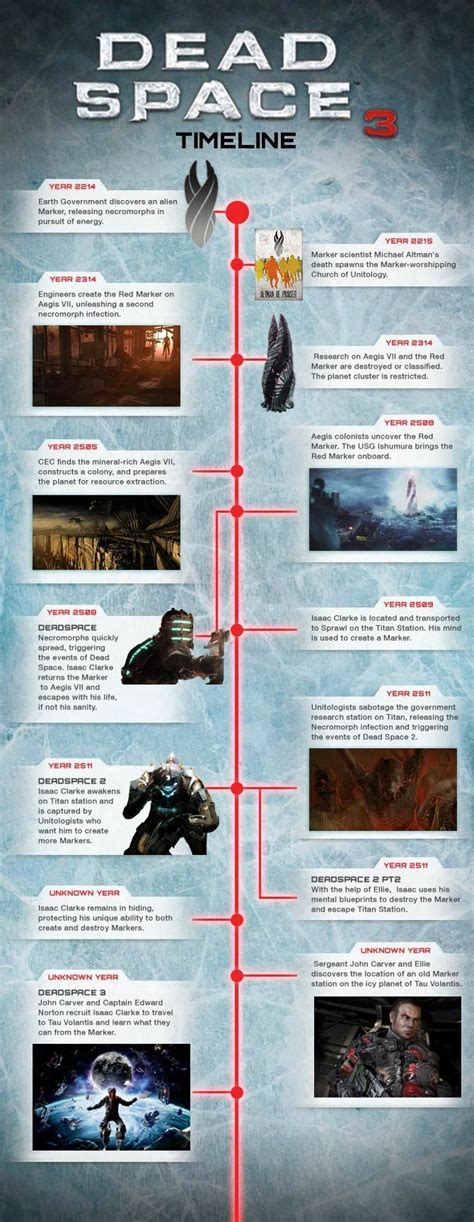 Dead Space Timeline